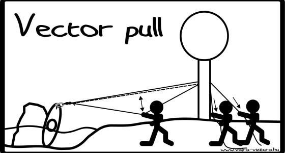 Vector pull – egy pofonegyszerű módszer nehéz tárgyak, beszorult hajók megmozdításához